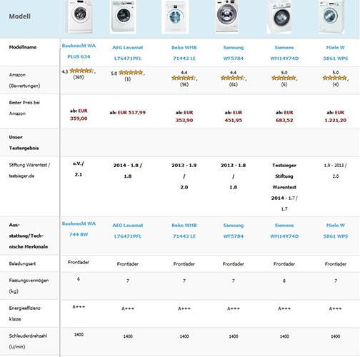 Waschmaschinen Test - Waschmaschinen Vergleich