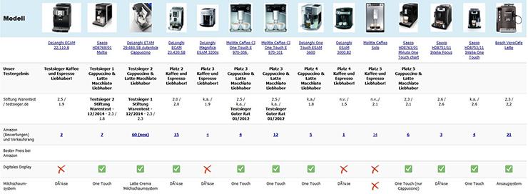 test kompaktkameras stiftung warentest