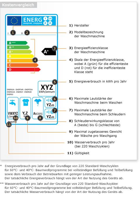 waschmaschinen-eu-energielabel